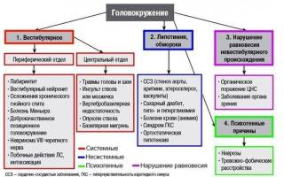 Лекарство от головокружения при остеохондрозе